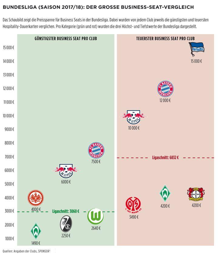 Bundesliga (Saison 2017/18): Der große Business-Seat-Vergleich (zum Vergrößern bitte klicken)