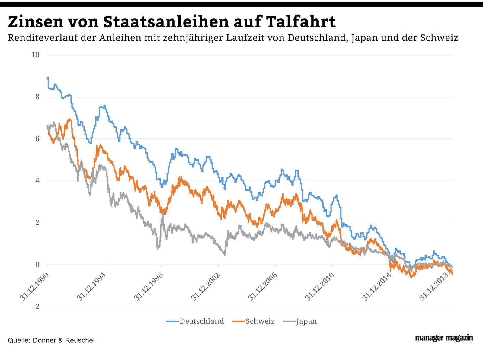 Chart der Woche | KW25 | Inflation