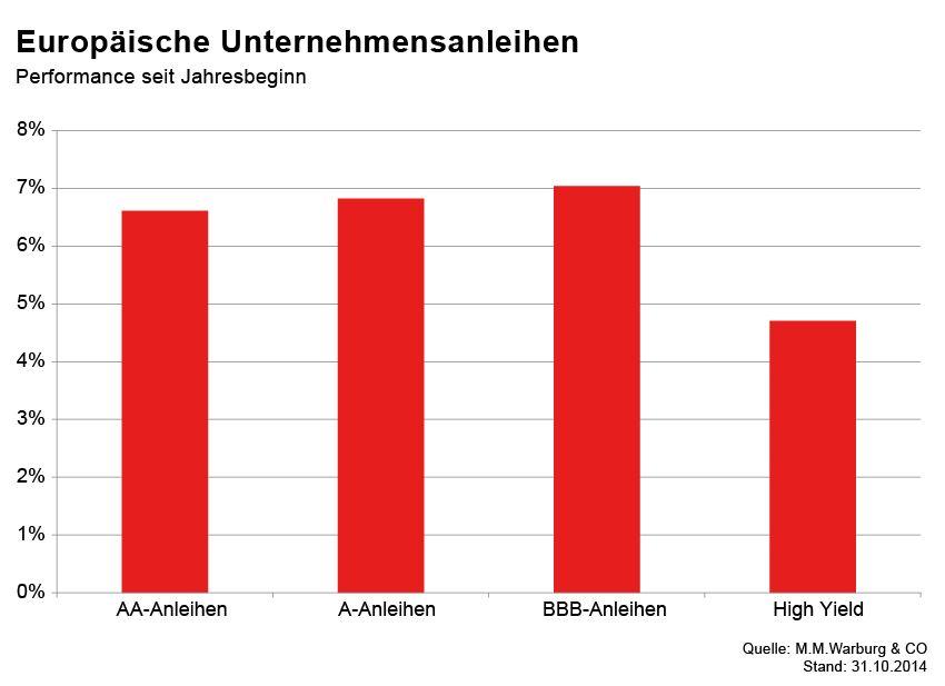 GRAFIK Börsenkurse der Woche / Unternehmensanleihen