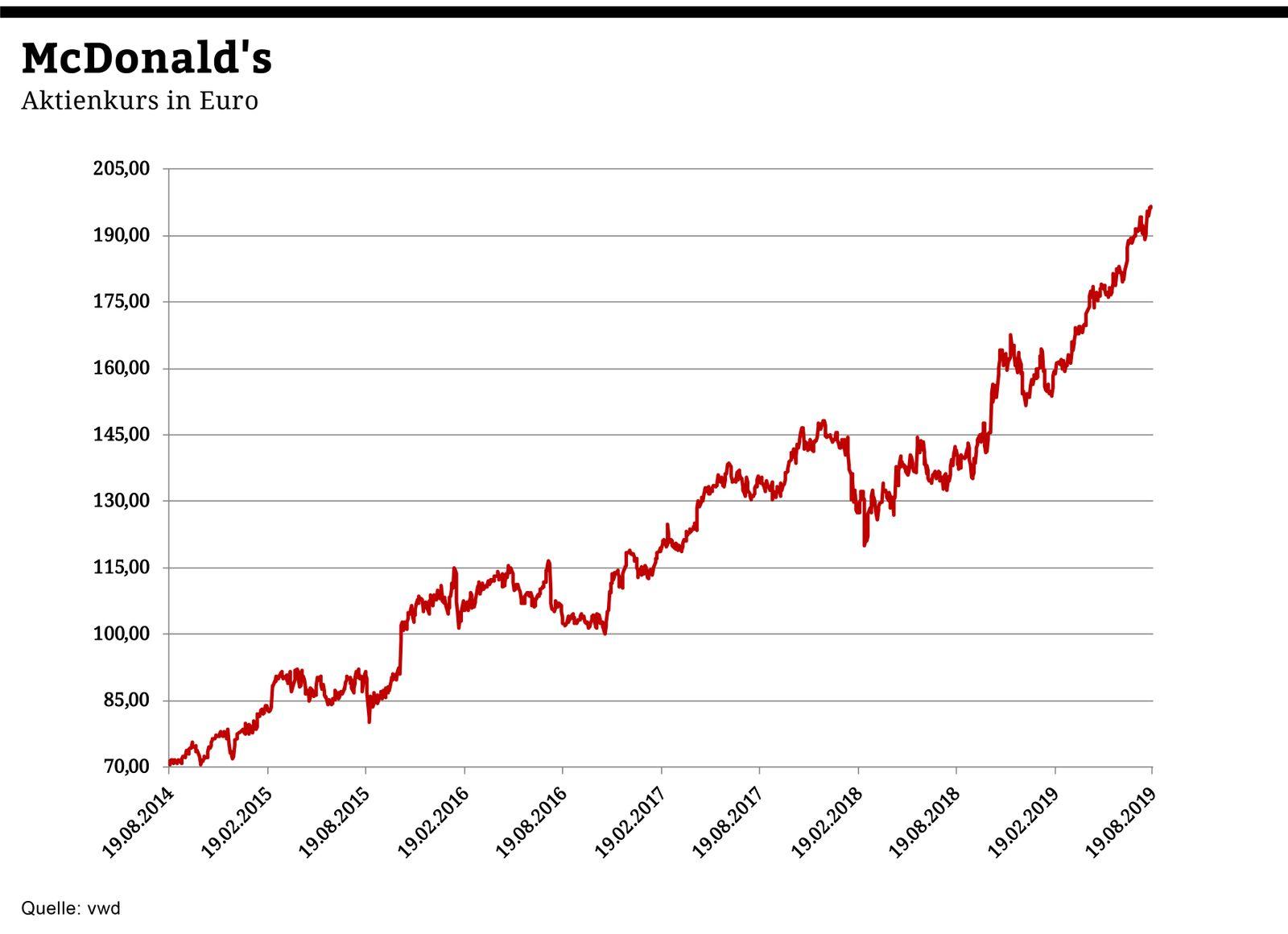 Chart der Woche | KW35 | McDonalds