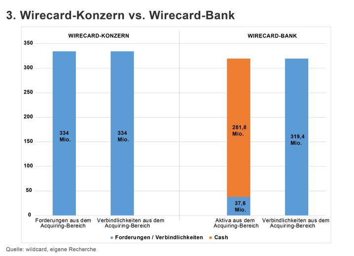 GRAFIK Wirecard 3. Konzern vs. Bank