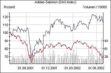 Die Adidas-Aktie im Vergleich zum Dax