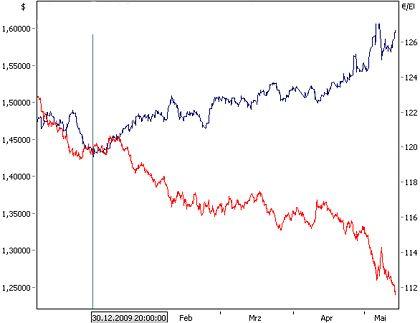 Schere: Der Euro fällt, das Anleihebarometer Bund Future steigt. Damit fällt es Deutschland leichter, Geld zu günstigen Konditionen aufzunehmen