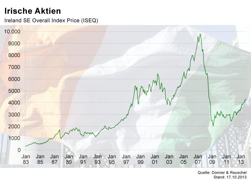 GRAFIK Börsenkurse der Woche / Irland