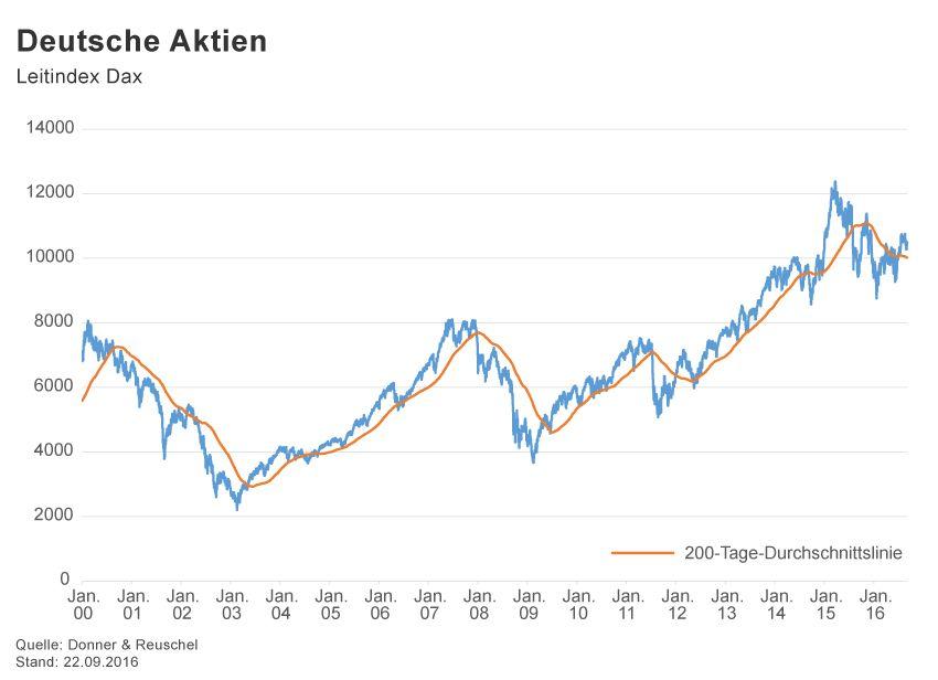 GRAFIK Börsenkurse der Woche / 2016 / KW 38 / DAX