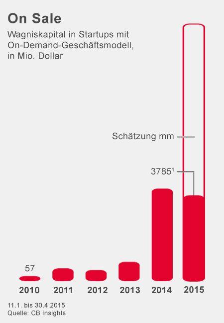 On Sale: Wagniskapital in Startups mit On-Demand-Geschäftsmodell, in Mio. Dollar