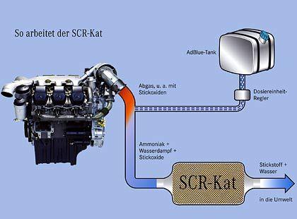 DaimlerChrysler arbeitet bereits mit der so genannten AdBlue-Technik: Um Stickoxide in Stickstoff und Wasser umzuwandeln, werden Reduktionsmittel verwendet