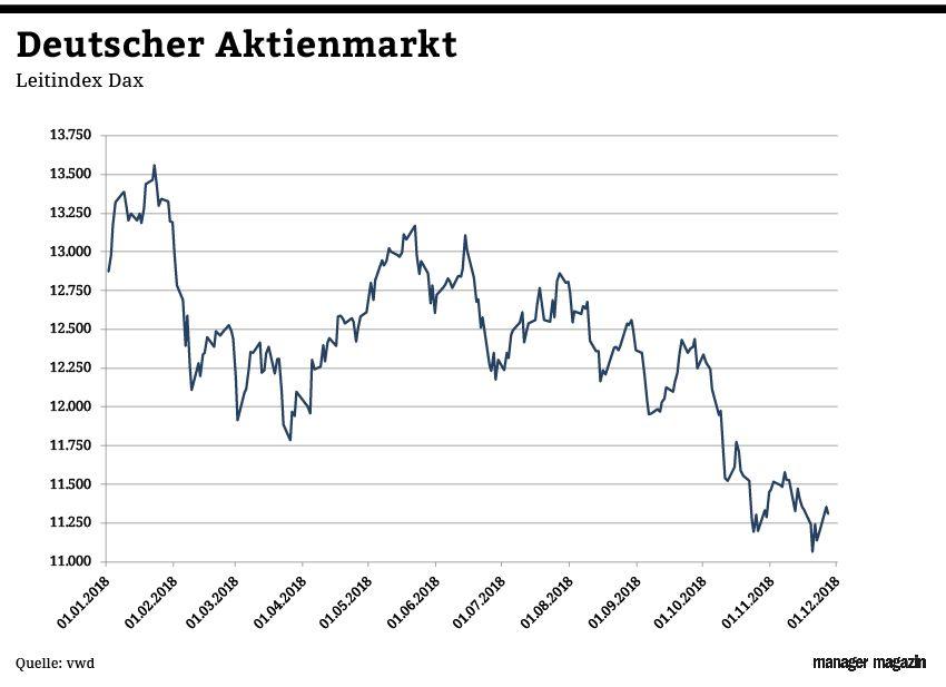 Chart der Woche   KW49   Dax