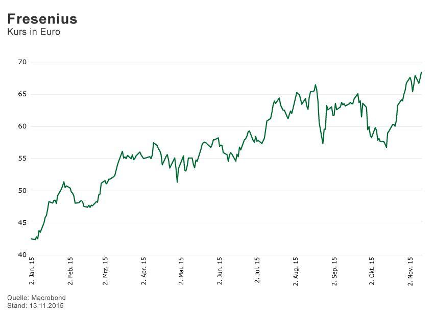 GRAFIK Börsenkurse der Woche / 2015 / KW 46 / Fresenius