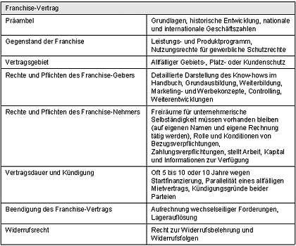 Rechtlicher Rahmen: Die Inhalte eines Franchise-Vertrags