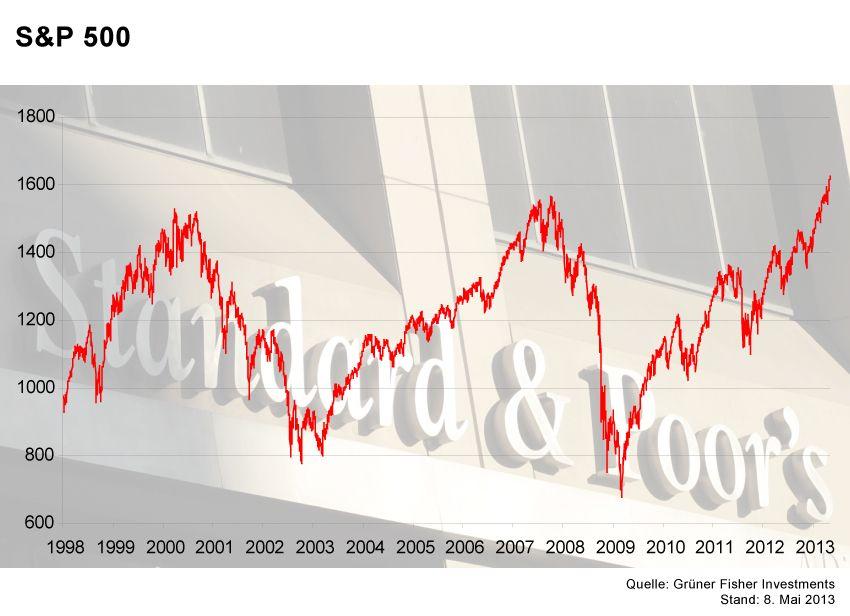 GRAFIK Börsenkurse der Woche / S&P