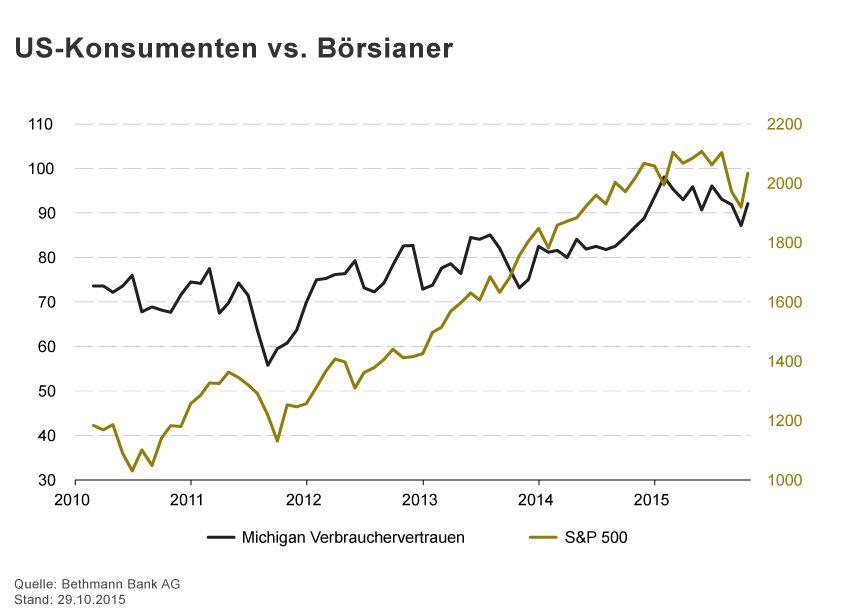 GRAFIK Börsenkurse der Woche / 2015 / KW 44 / US-Kosumenten vs