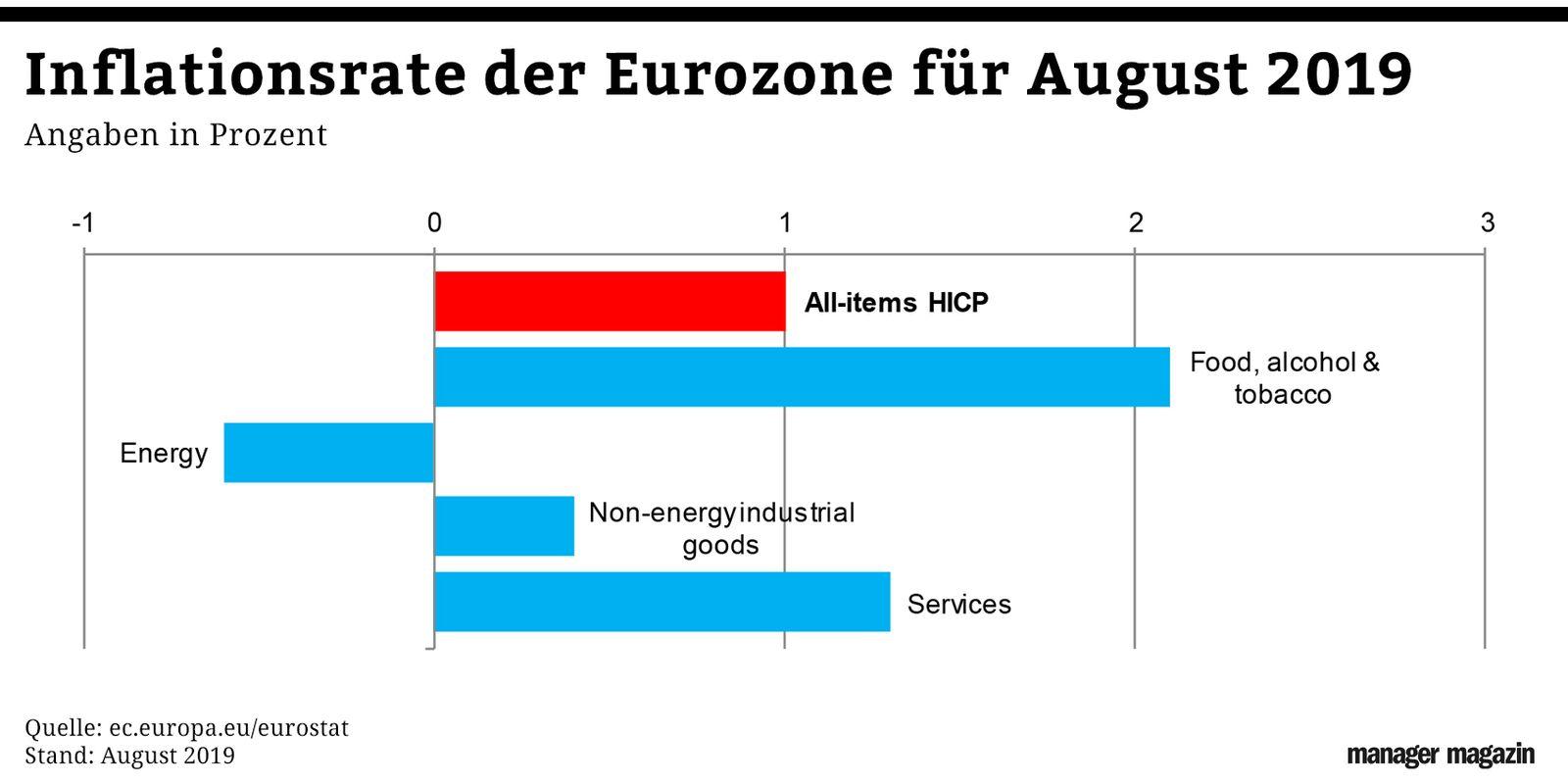GRAFIK Inflationsrate der Eurozone für August 2019