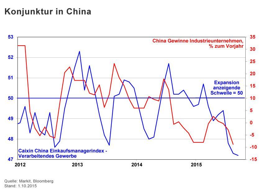 GRAFIK Börsenkurse der Woche / 2015 / KW 40 / China Konjunktur