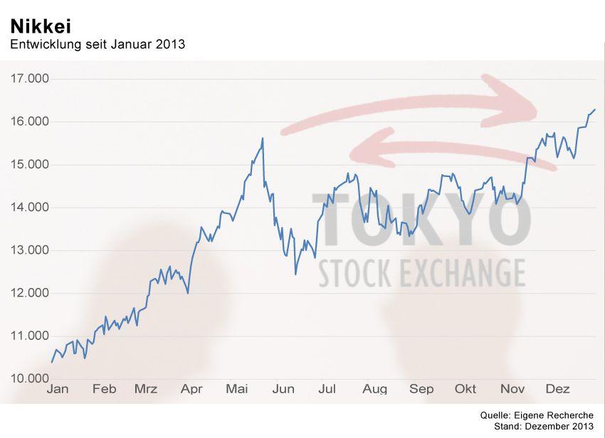 GRAFIK Börsenkurse der Woche / KW1 2014 / Nikkei