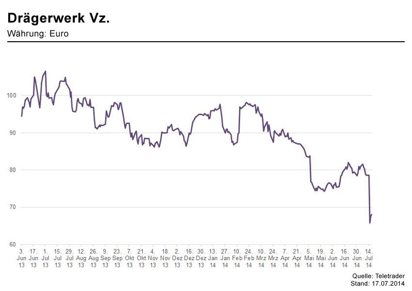 GRAFIK Börsenkurse der Woche / DrÃ?ger KW 29