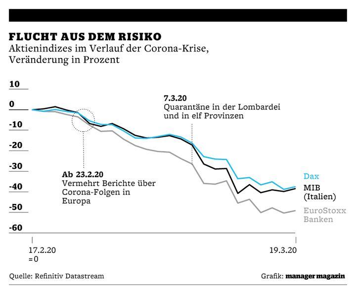 Grafik | Makroupdate | Aktienindizes Corona-Krise