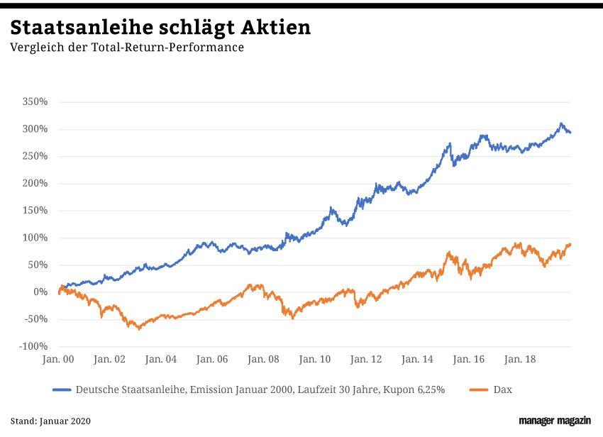 GRAFIK Börsenkurse der Woche / KW 2 / 2020 / Deutsche Staatsanl