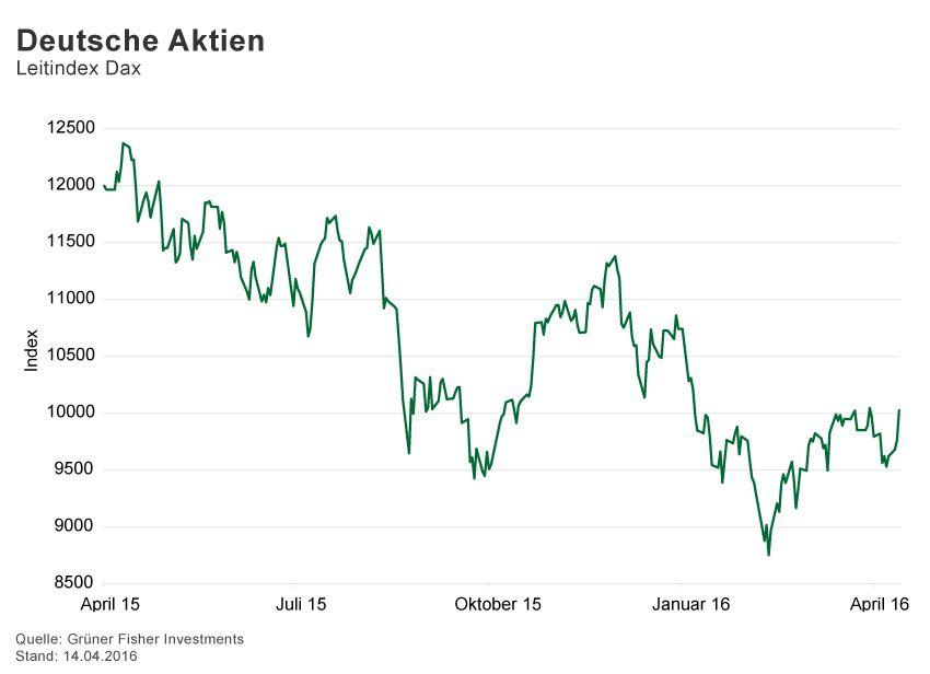 GRAFIK Börsenkurse der Woche / 2015 / KW 15 / Dax