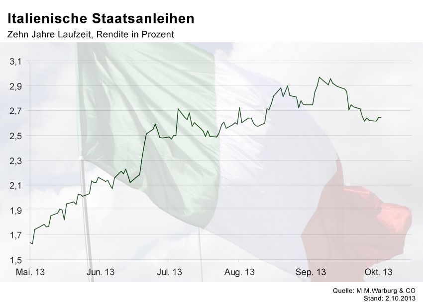 GRAFIK Börsenkurse der Woche / Italien