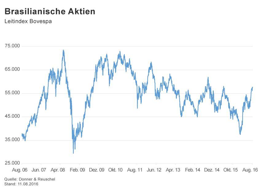 GRAFIK Börsenkurse der Woche / 2016 / KW 32 / Bovespa