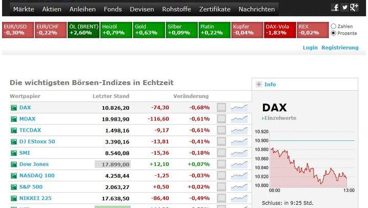 Unsere neue Börsenseite: Echtzeitkurse und mehr Übersicht