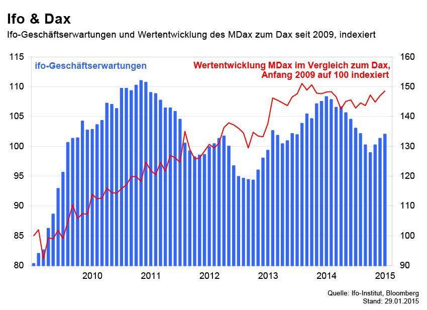 GRAFIK Börsenkurse der Woche / Ifo & Dax