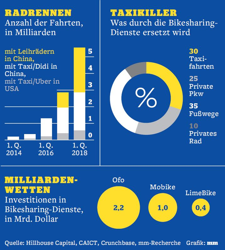 Radrennen, Taxikiller und Milliardenwetten