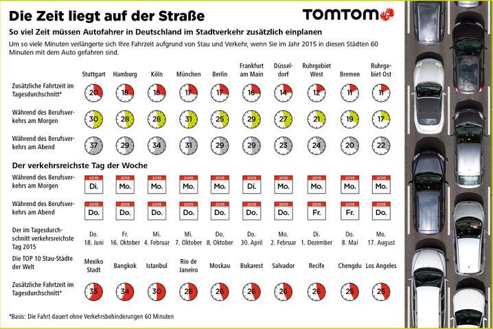GRAFIK Tomtom / Die Zeit liegt auf der Straße