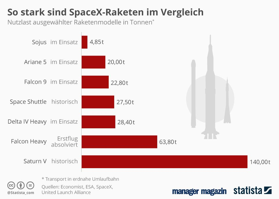 GRAFIK der Woche SpaceX-Raketen im Vergleich