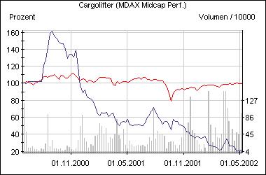 Cargolifter-Aktie im Vergleich zum MDax (rot)