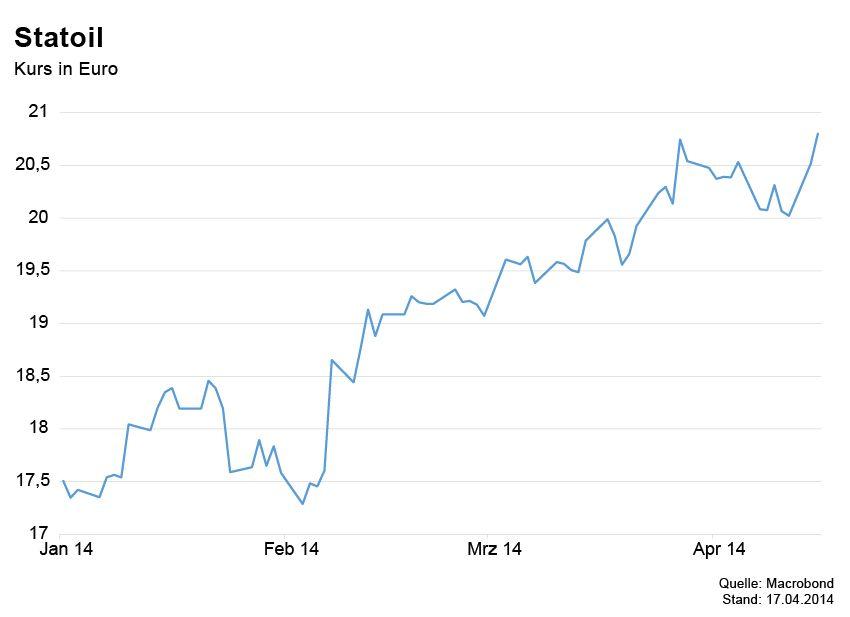 GRAFIK Börsenkurse der Woche / Statoil