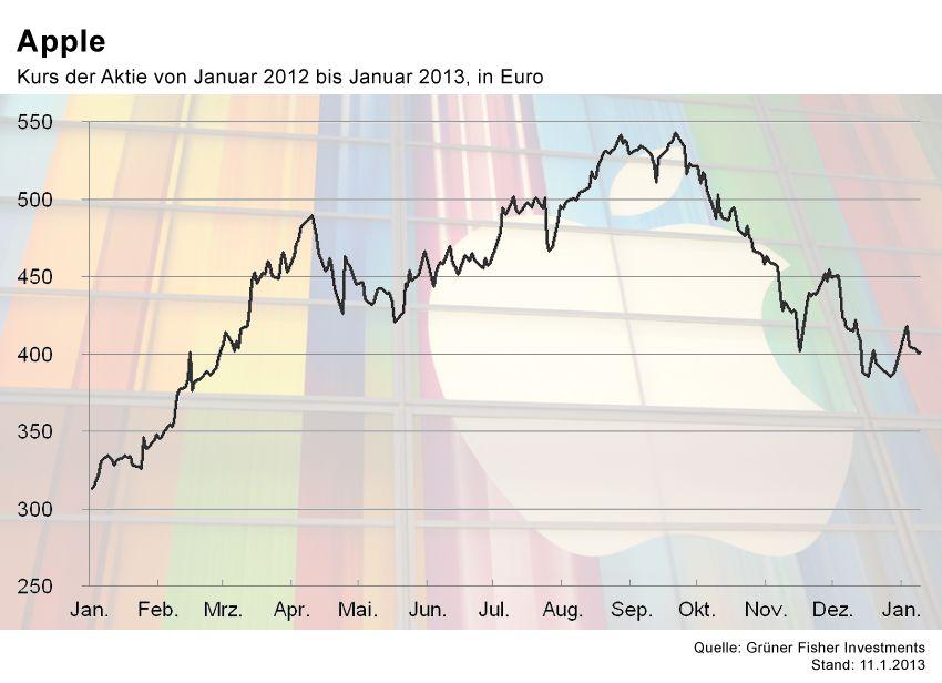 GRAFIK Börsenkurse der Woche / #6