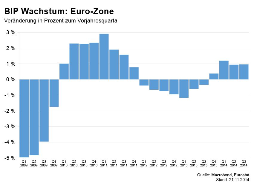 GRAFIK Börsenkurse der Woche / BIP Euro