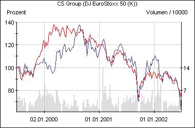 Die Credit-Suisse-Aktie im Vergleich zum EuroStoxx 50 (rot)