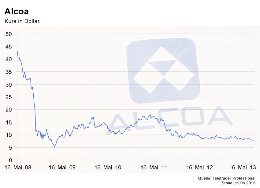 EINMALIGE VERWENDUNG GRAFIK Börsenkurse der Woche / Alcoa