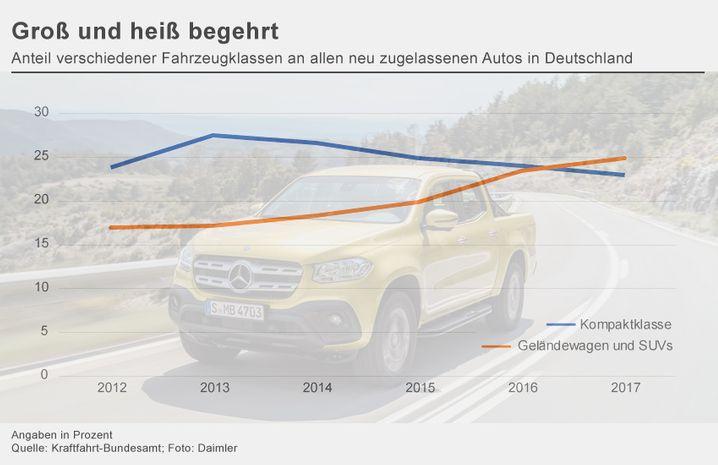 Anteil von SUV und Kompaktklasse-Wagen in Deutschland (zum Vergrößern bitte auf die Grafik klicken)