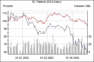 Die Entwicklung der T-Aktie seit Anfang 2002 im Vergleich zum Dax (rot)
