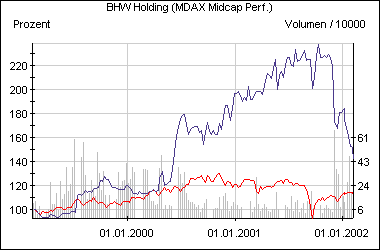 Die bisherige Entwicklung der BHW-Aktie im Vergleich zum MDax (rot)