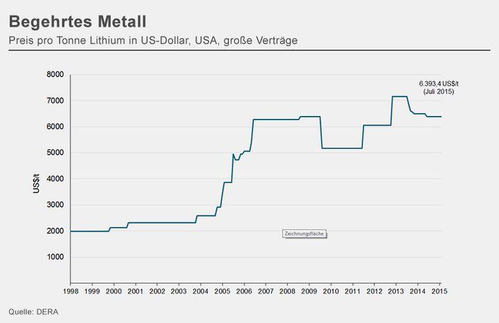 Preis für Lithium: Tendenz steigend (zum Vergrößern bitte auf die Grafik klicken)