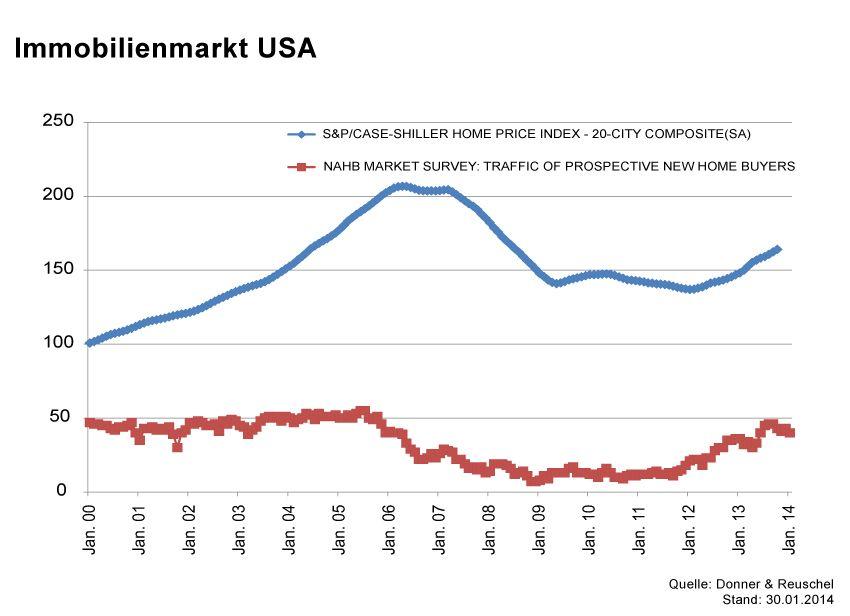 GRAFIK Börsenkurse der Woche / KW5 2014 / #USA