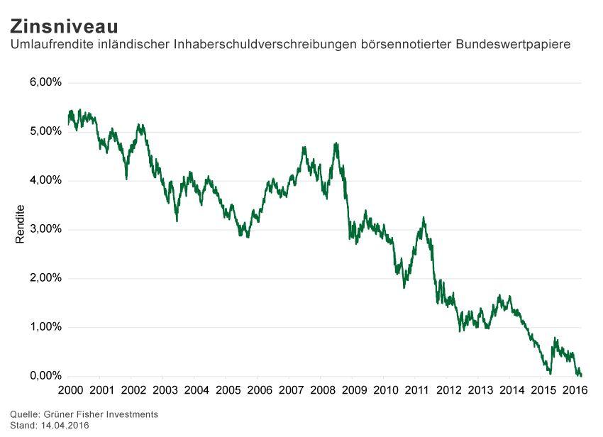 GRAFIK Börsenkurse der Woche / 2015 / KW 15/ Bundeswertpapiere