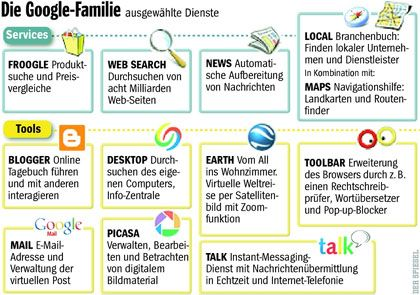 Ständig neue Kinder:Ausgewählte Dienste der Google-Familie