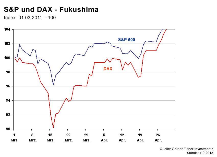 GRAFIK Börsenkurse der Woche / DAX Fukushima