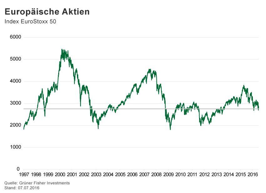 GRAFIK Börsenkurse der Woche / 2016 / KW 27 / EuroStoxx