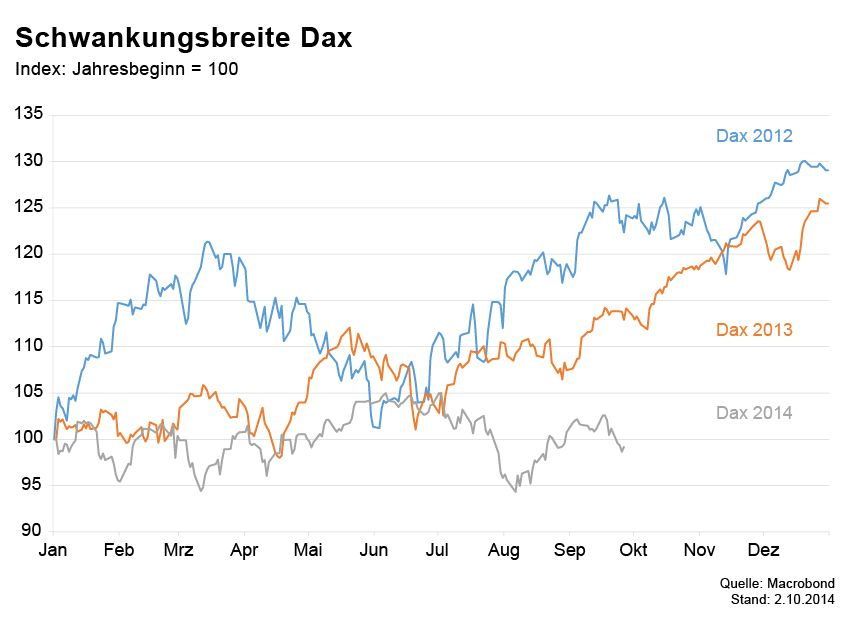 Börsenkurse der Woche / Schwankungsbreite Dax