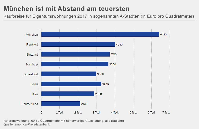 GRAFIK Immobilienpreise Eigentumswohnungen 2017