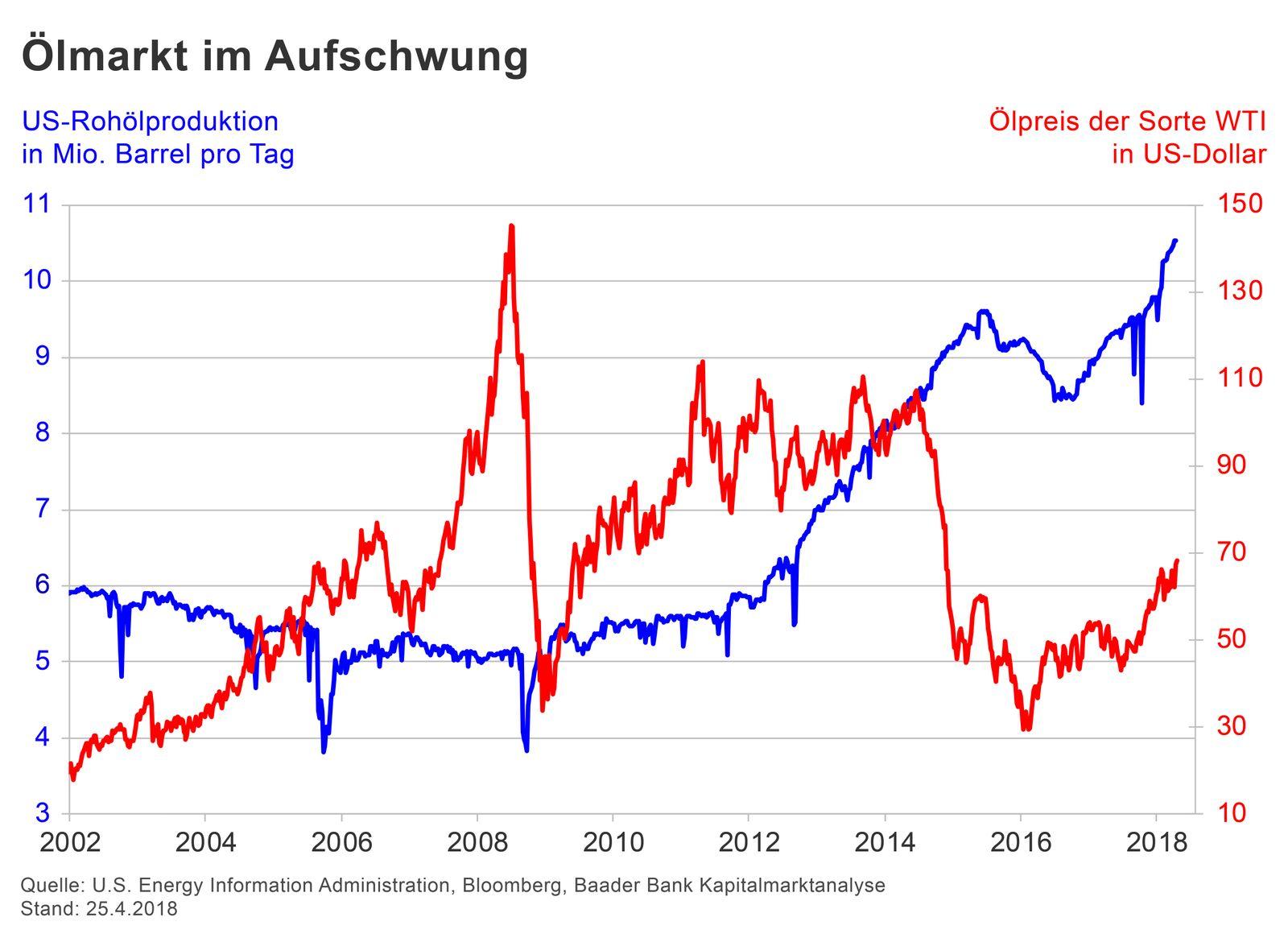 GRAFIK Börsenkurse der Woche / Öl