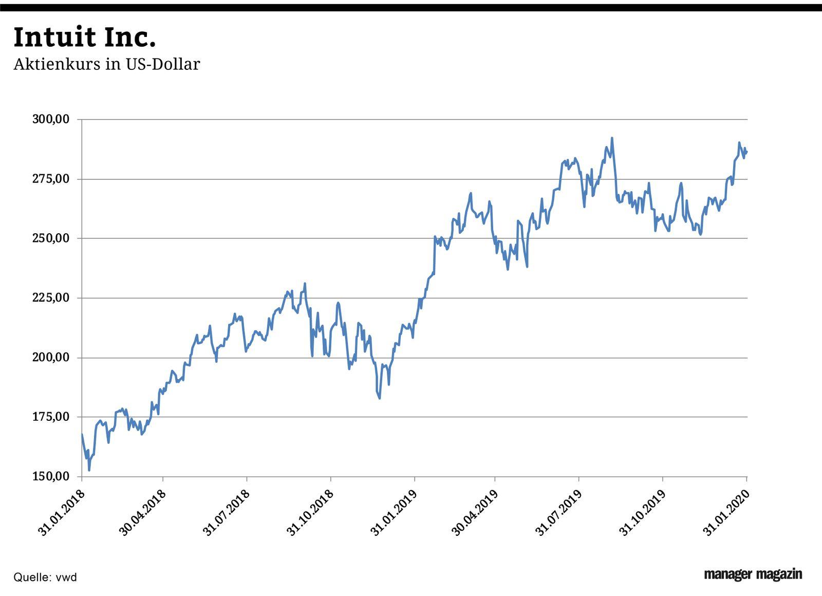 GRAFIK Chart der Woche | KW07 | Aktienkurs Intuit Inc