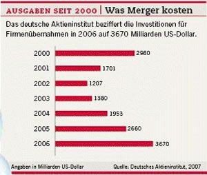 Ausgaben seit 2000: Was Merger kosten